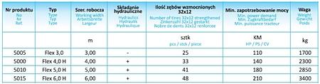mandam flex dane tech Kultywator przedsiewny Flex firmy MANDAM   Nowość 2012